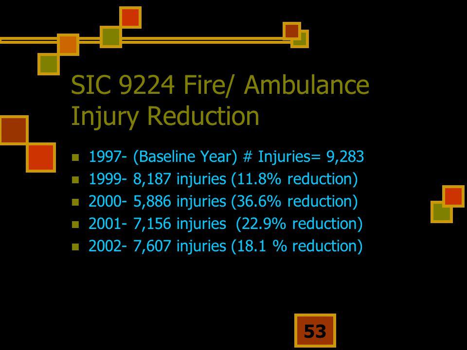 53 SIC 9224 Fire/ Ambulance Injury Reduction 1997- (Baseline Year) # Injuries= 9,283 1999- 8,187 injuries (11.8% reduction) 2000- 5,886 injuries (36.6% reduction) 2001- 7,156 injuries (22.9% reduction) 2002- 7,607 injuries (18.1 % reduction)