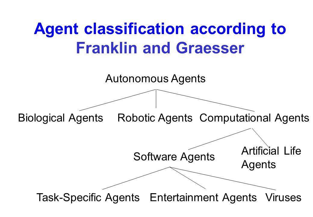 Agent classification according to Franklin and Graesser Artificial Life Agents Autonomous Agents Biological AgentsRobotic AgentsComputational Agents S