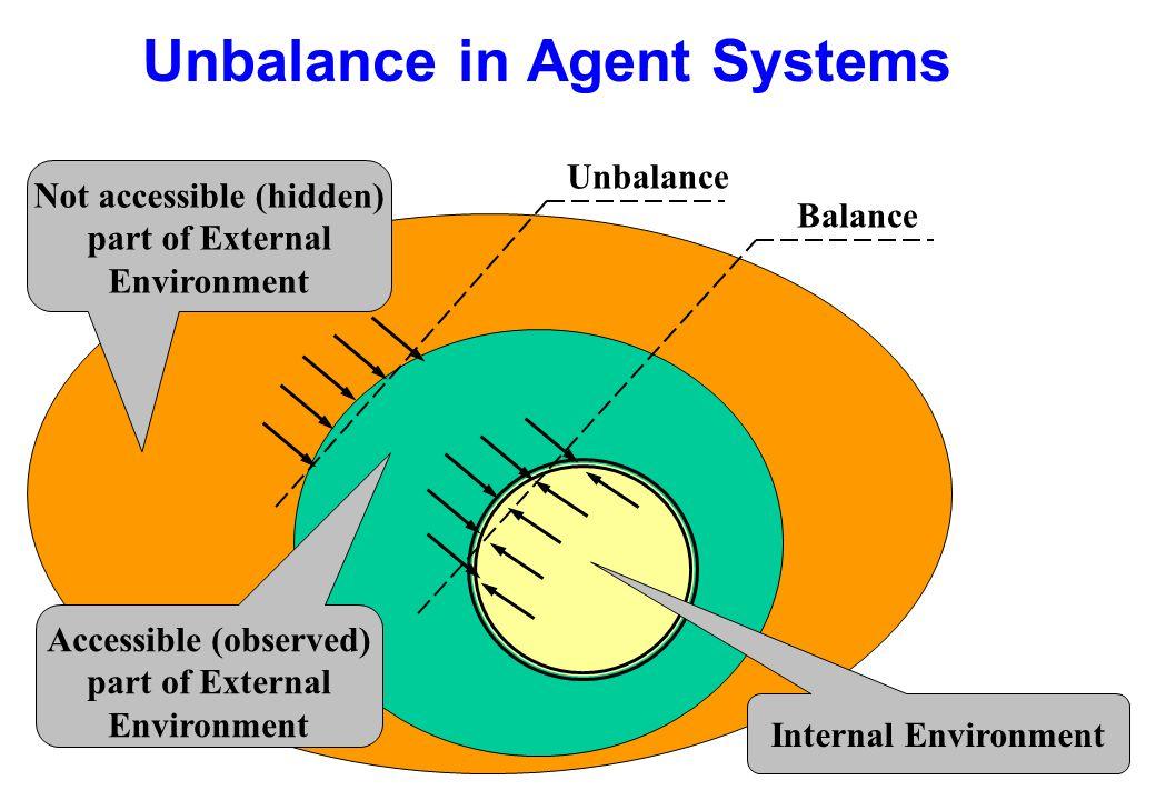 Unbalance in Agent Systems Internal Environment Not accessible (hidden) part of External Environment Balance Accessible (observed) part of External En