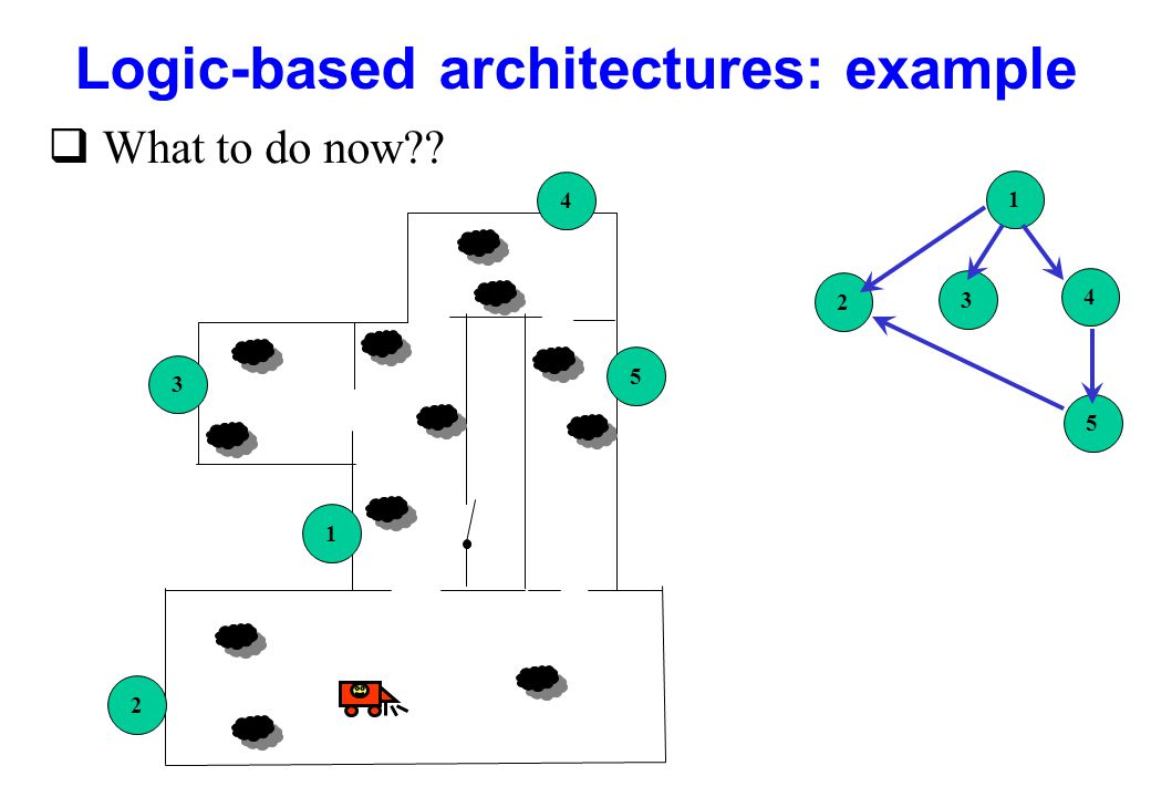 Logic-based architectures: example q What to do now?? 5 1 3 2 4 1 2 3 4 5