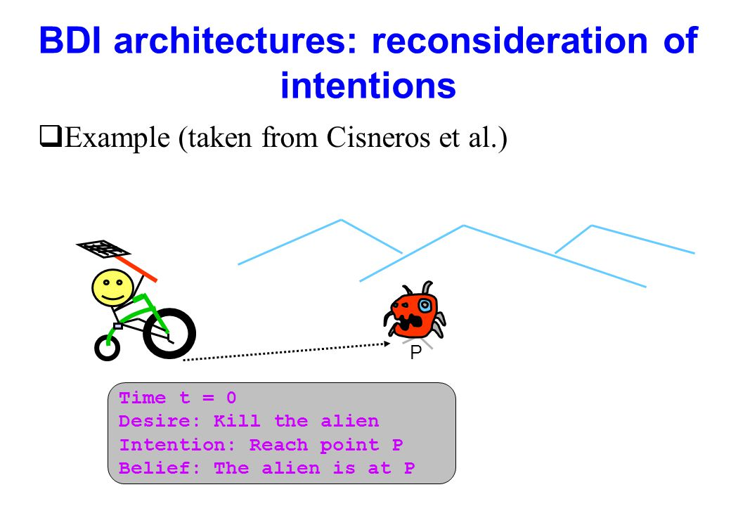 BDI architectures: reconsideration of intentions qExample (taken from Cisneros et al.) Time t = 0 Desire: Kill the alien Intention: Reach point P Beli