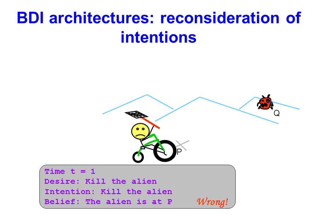 BDI architectures: reconsideration of intentions P Q Time t = 1 Desire: Kill the alien Intention: Kill the alien Belief: The alien is at P Wrong!