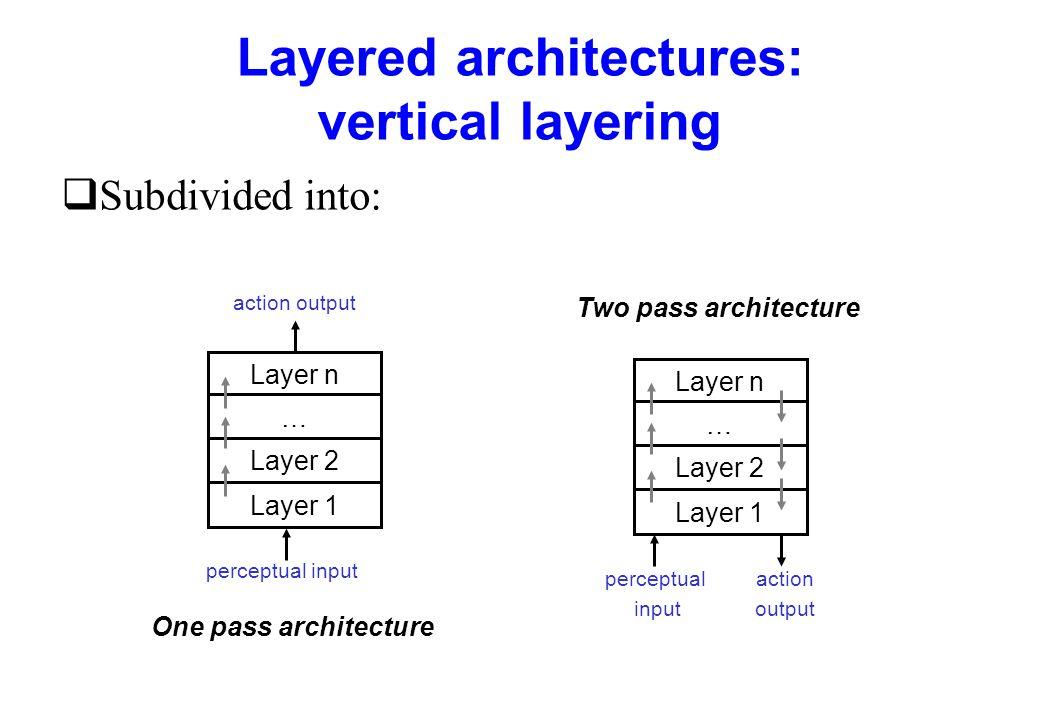 Layered architectures: vertical layering qSubdivided into: Layer n … Layer 2 Layer 1 Layer n … Layer 2 Layer 1 perceptual input action output perceptu