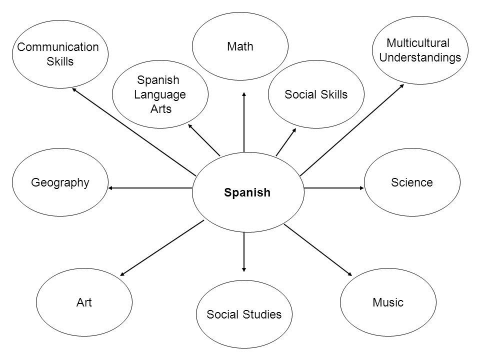 Spanish ScienceGeography Music Social Studies Art Communication Skills Math Multicultural Understandings Social Skills Spanish Language Arts
