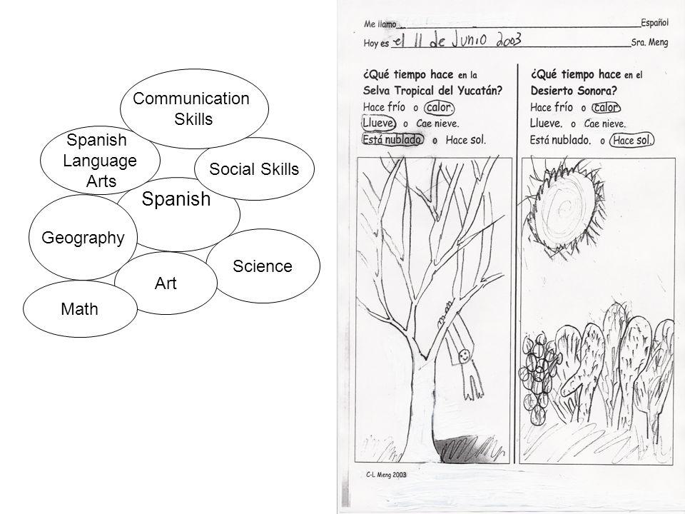 Spanish Social Skills Spanish Language Arts Science Geography Art Communication Skills Math