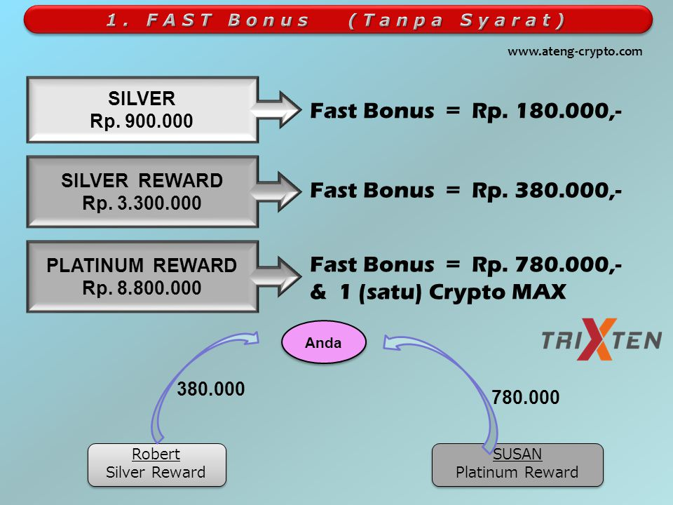 CFTP = Crypto Force Travel Pack @ 120 Tablet CF = Crypto Force @ 600 tablet SILVER - Rp. 900.000  5 (lima) box CFTP @Rp. 200.000  3 (tiga) box Crypt