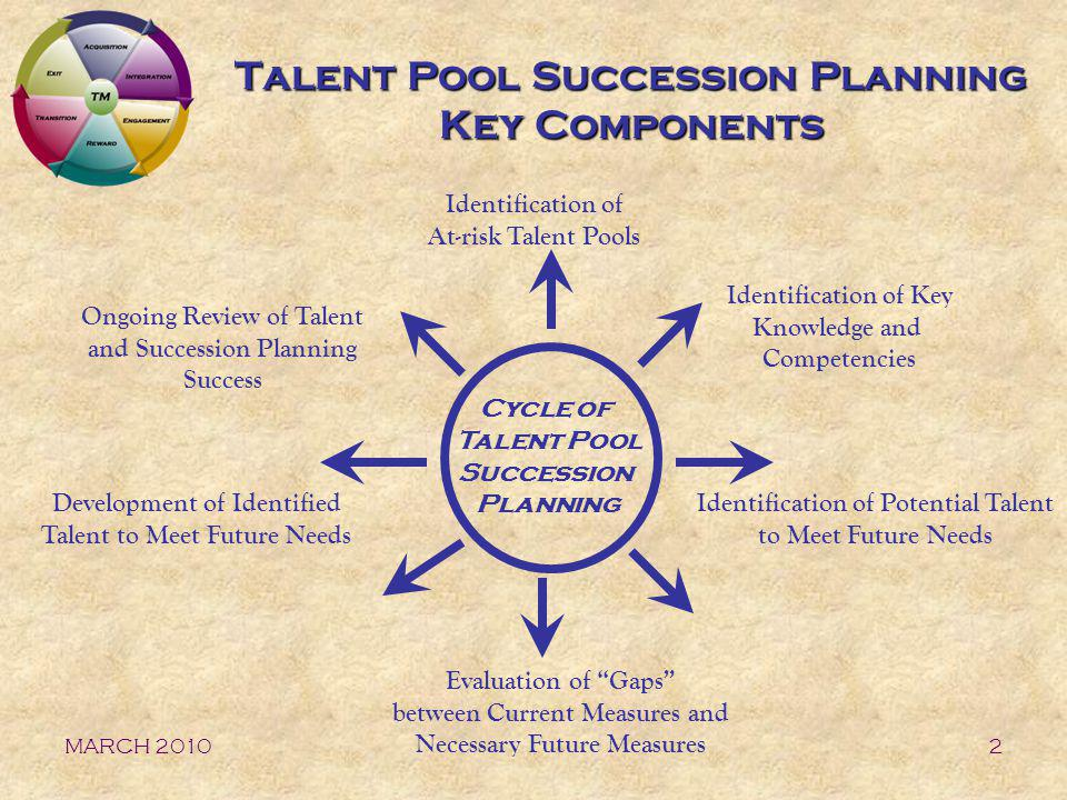 MARCH 20103 Talent Pool Succession Planning Key Components Defined Identification of At-risk Talent Pools –Based upon the business Scenario Plan and Workforce Implications, where does the organization face talent concerns currently or in the future.