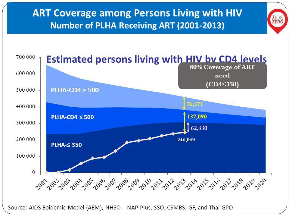 ART Coverage among Persons Living with HIV Number of PLHA Receiving ART (2001-2013) PLHA-CD4 ≤ 500 Source: AIDS Epidemic Model (AEM), NHSO – NAP-Plus, SSO, CSMBS, GF, and Thai GPO PLHA-≤ 350 246,049 Estimated persons living with HIV by CD4 levels 80% Coverage of ART need (CD4<350)
