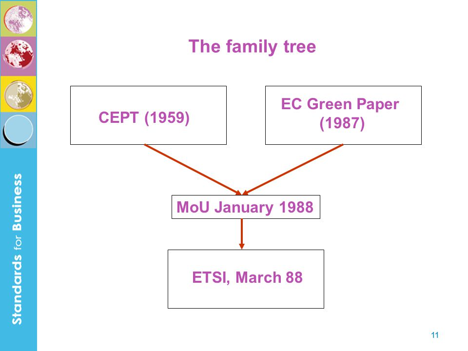 11 The family tree CEPT (1959) EC Green Paper (1987) MoU January 1988 ETSI, March 88
