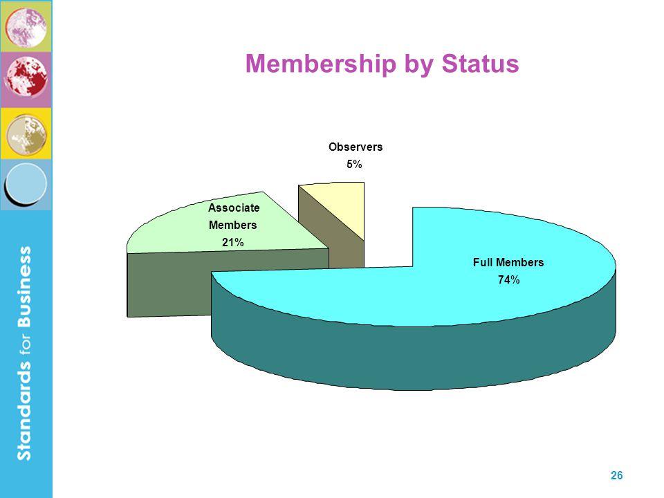 26 Membership by Status Full Members 74% Associate Members 21% Observers 5%