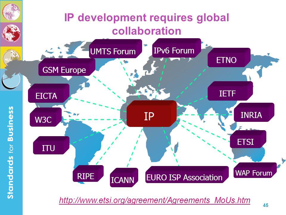 45 IP development requires global collaboration GSM Europe EICTA IPv6 Forum ICANN IETFETNOW3C ITU WAP Forum RIPE ETSI EURO ISP Association INRIA IP UMTS Forum http://www.etsi.org/agreement/Agreements_MoUs.htm
