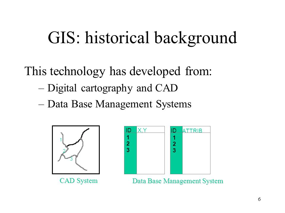Geo-relational Data Models Linked tables based on the relational model, but storing geographical information such as: –Geometry –Topology –Attributes