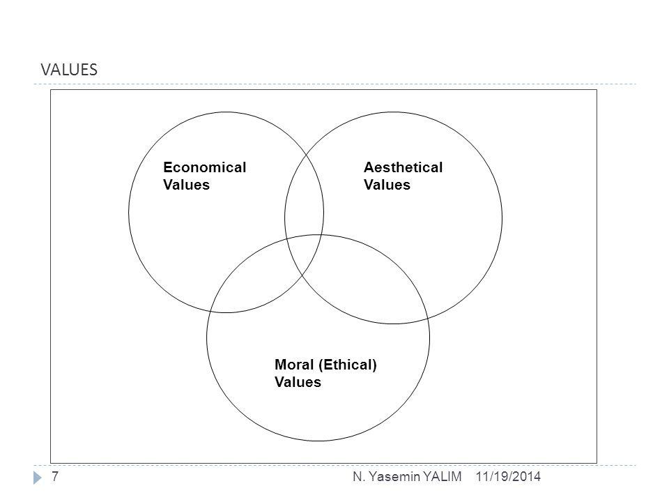 VALUES Economical Values Aesthetical Values Moral (Ethical) Values 11/19/20147N. Yasemin YALIM