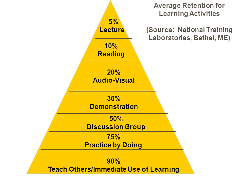 Average Retention for Learning Activities (Source: National Training Laboratories, Bethel, ME) 20% Audio-Visual 30% Demonstration 50% Discussion Group 75% Practice by Doing 90% Teach Others/Immediate Use of Learning 5% Lecture 10% Reading