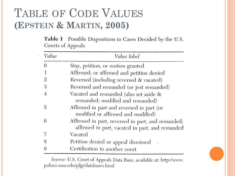 T ABLE OF C ODE V ALUES (E PSTEIN & M ARTIN, 2005)