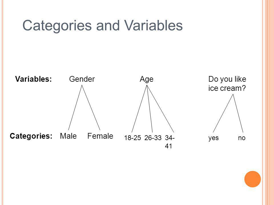 Variables: Categories: GenderAge MaleFemale 18-2526-3334- 41 Do you like ice cream? yesno Categories and Variables