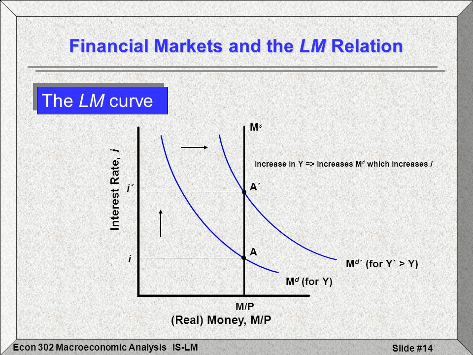 IS-LMEcon 302 Macroeconomic Analysis Slide #14 M d (for Y) M/P A i MsMs The LM curve Financial Markets and the LM Relation (Real) Money, M/P Interest Rate, i Increase in Y => increases M d which increases i A´ i´ M d ´ (for Y´ > Y)