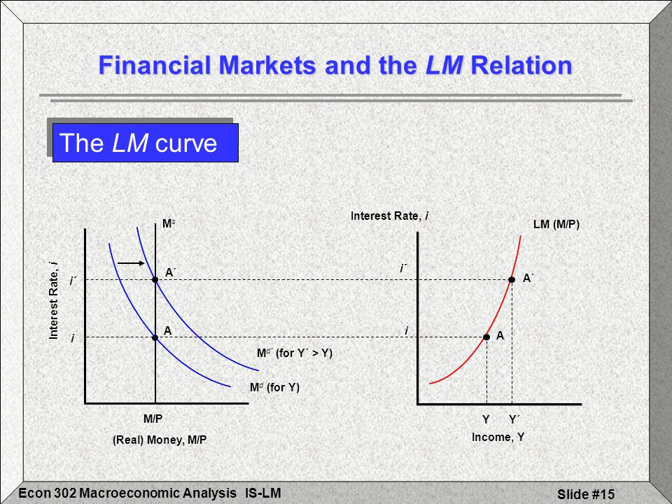 IS-LMEcon 302 Macroeconomic Analysis Slide #15 A´ M d´ (for Y´ > Y) LM (M/P) A A Y i i M d (for Y) M/P MsMs i´ A´ Y´ i´ The LM curve Financial Markets