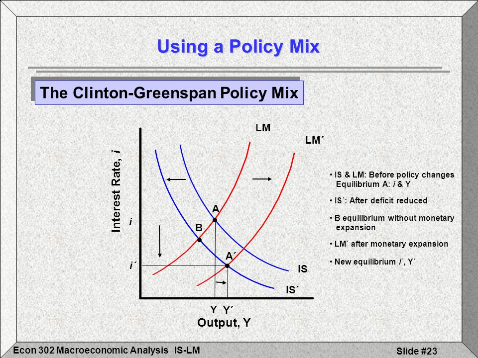 IS-LMEcon 302 Macroeconomic Analysis Slide #23 Using a Policy Mix The Clinton-Greenspan Policy Mix Output, Y Interest Rate, i Y´ i´ LM Y i B A IS´ A´
