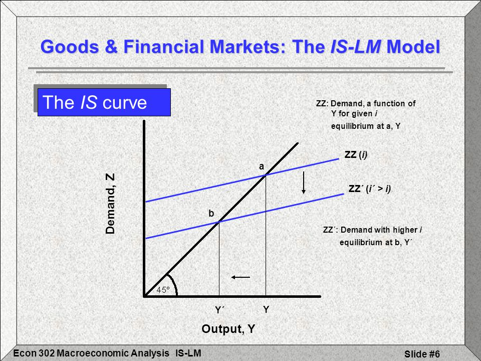 IS-LMEcon 302 Macroeconomic Analysis Slide #7 The IS curve Goods & Financial Markets: The IS-LM Model Demand, Z Output, Y Y Y´ ZZ (i) ZZ´ (i´ > i) Interest Rate, i Output, Y A A Y i A´ Y´ i´ IS