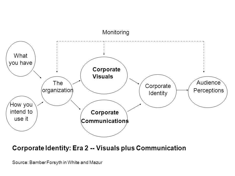 What you have How you intend to use it The organization Corporate Visuals Corporate Identity Audience Perceptions Monitoring Corporate Identity: Era 2 -- Visuals plus Communication Source: Bamber Forsyth in White and Mazur Corporate Communications