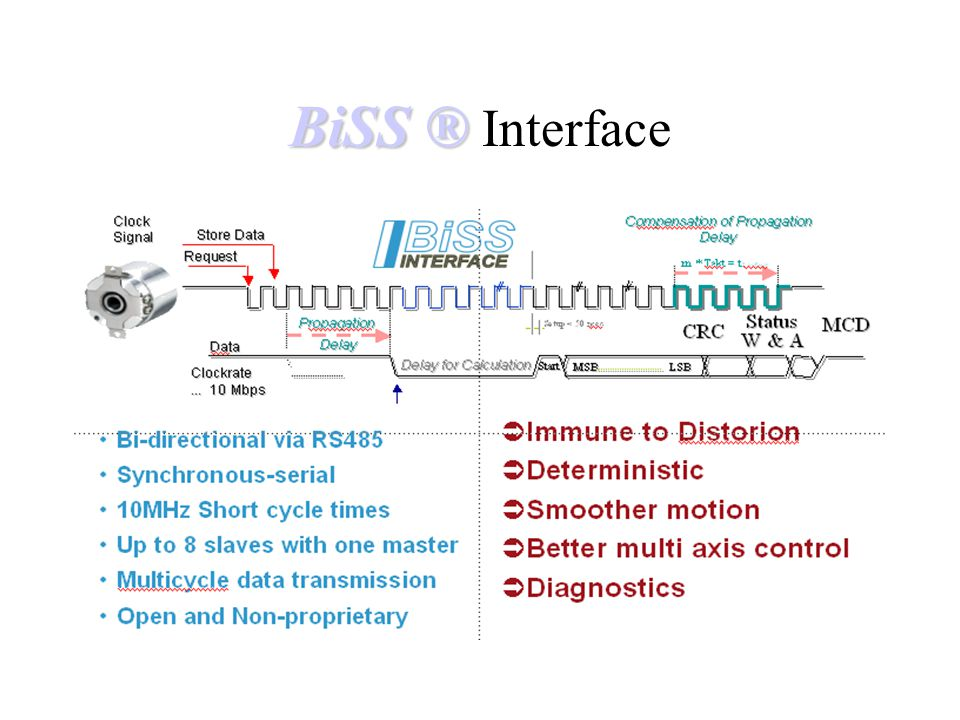 BiSS ® BiSS ® Interface