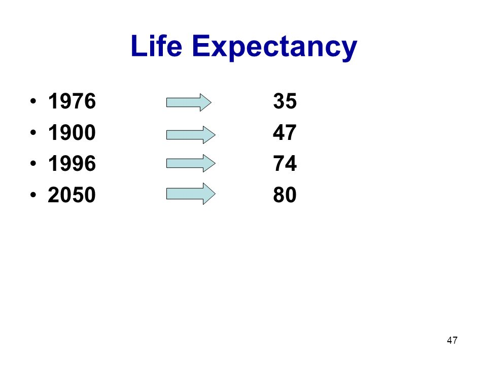 47 Life Expectancy 197635 190047 199674 205080