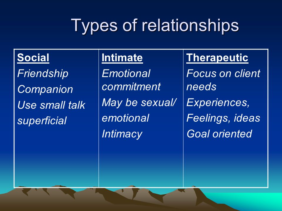 Types of relationships Social Friendship Companion Use small talk superficial Intimate Emotional commitment May be sexual/ emotional Intimacy Therapeu
