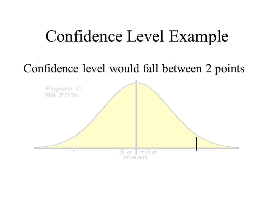 Confidence Level Example Confidence level would fall between 2 points