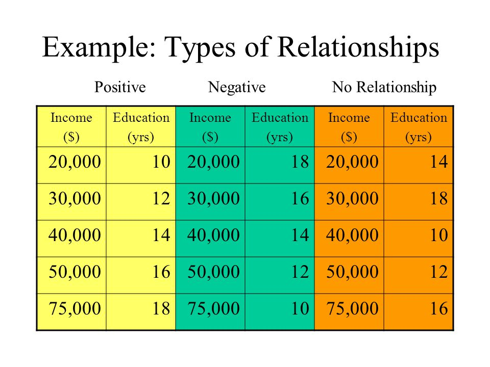 Example: Types of Relationships Positive Negative No Relationship Income ($) Education (yrs) Income ($) Education (yrs) Income ($) Education (yrs) 20,