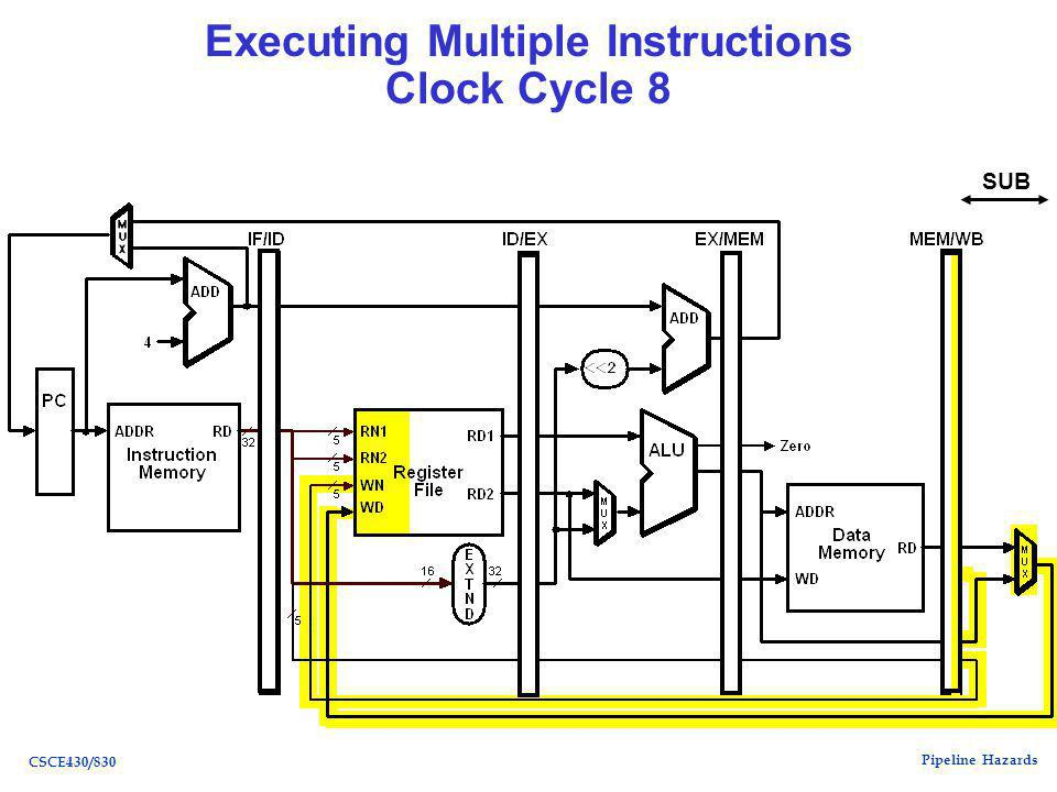 Pipeline Hazards CSCE430/830 Executing Multiple Instructions Clock Cycle 8 SUB