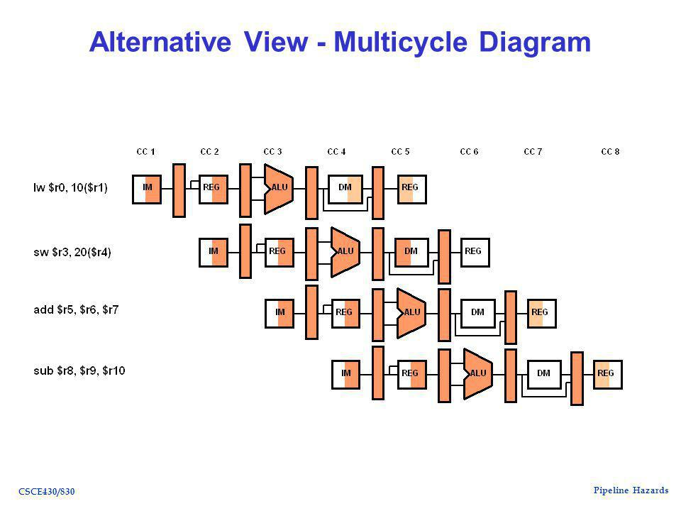 Pipeline Hazards CSCE430/830 Alternative View - Multicycle Diagram