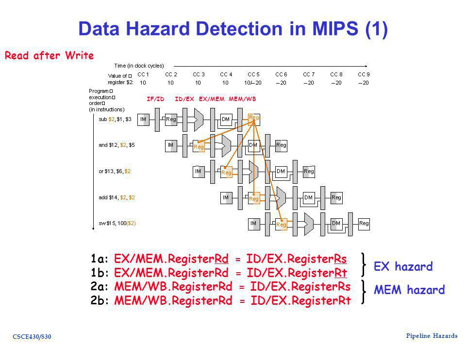 Pipeline Hazards CSCE430/830 Data Hazard Detection in MIPS (1) IF/ID ID/EXEX/MEMMEM/WB 1a: EX/MEM.RegisterRd = ID/EX.RegisterRsRdRs 1b: EX/MEM.RegisterRd = ID/EX.RegisterRtRt 2a: MEM/WB.RegisterRd = ID/EX.RegisterRs 2b: MEM/WB.RegisterRd = ID/EX.RegisterRt Read after Write EX hazard MEM hazard