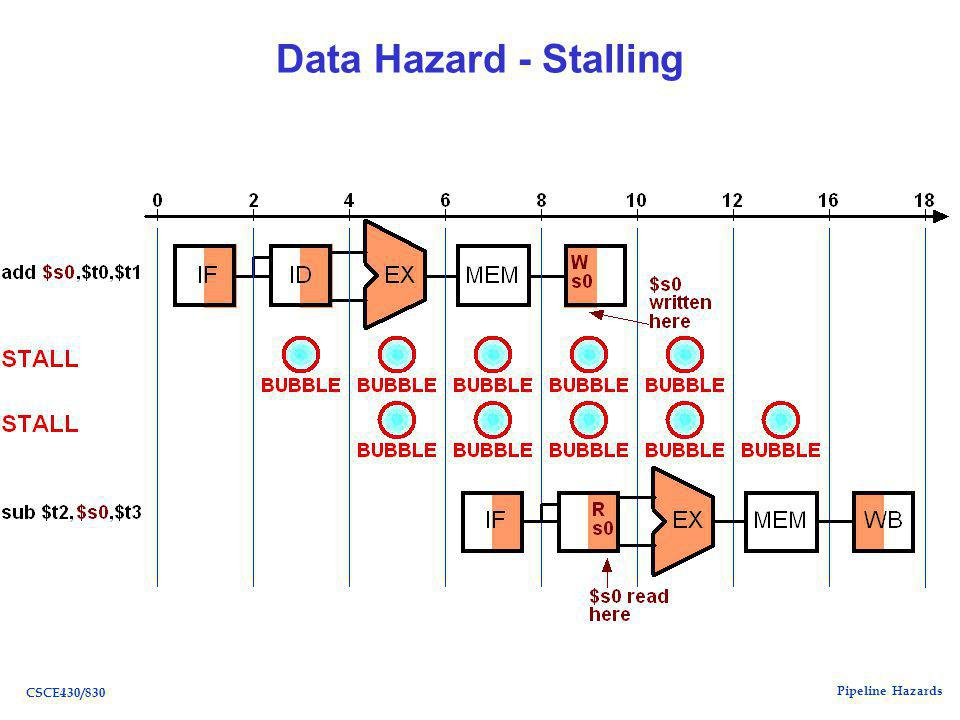Pipeline Hazards CSCE430/830 Data Hazard - Stalling