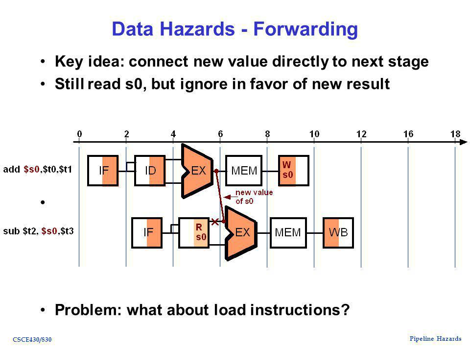 Pipeline Hazards CSCE430/830 Data Hazards - Forwarding Key idea: connect new value directly to next stage Still read s0, but ignore in favor of new result Problem: what about load instructions