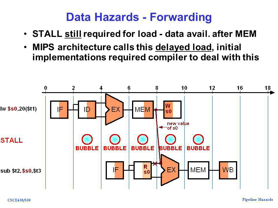 Pipeline Hazards CSCE430/830 Data Hazards - Forwarding STALL still required for load - data avail.