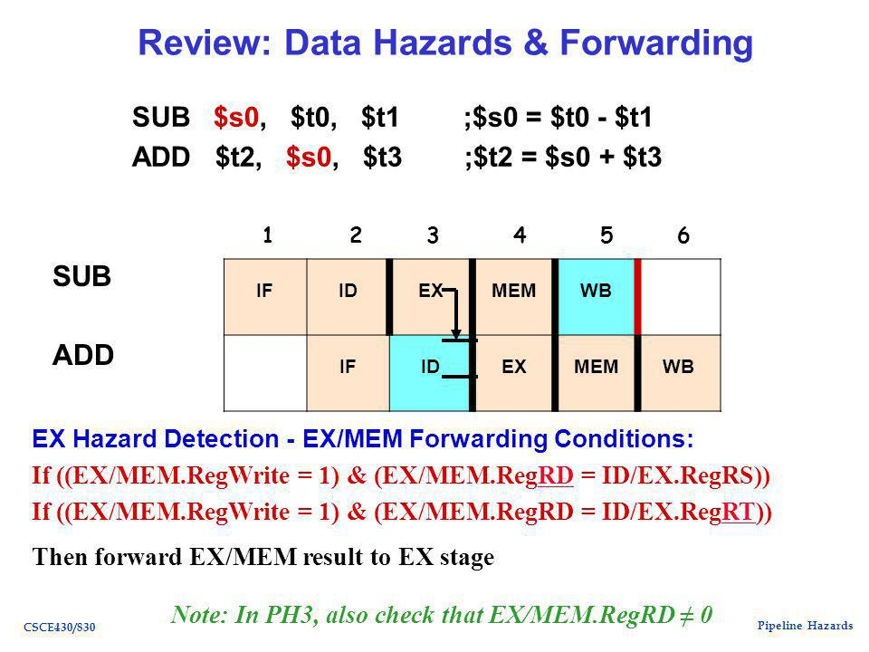 Pipeline Hazards CSCE430/830 Review: Data Hazards & Forwarding SUB $s0, $t0, $t1 ;$s0 = $t0 - $t1 ADD $t2, $s0, $t3 ;$t2 = $s0 + $t3 SUB ADD IFIDEXMEMWB IFIDEXMEMWB EX Hazard Detection - EX/MEM Forwarding Conditions: If ((EX/MEM.RegWrite = 1) & (EX/MEM.RegRD = ID/EX.RegRS))RD If ((EX/MEM.RegWrite = 1) & (EX/MEM.RegRD = ID/EX.RegRT))RT Then forward EX/MEM result to EX stage Note: In PH3, also check that EX/MEM.RegRD ≠ 0 1 2 3 4 5 6