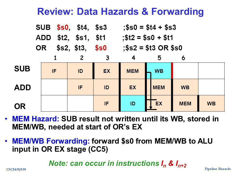Pipeline Hazards CSCE430/830 Review: Data Hazards & Forwarding SUB $s0, $t4, $s3 ;$s0 = $t4 + $s3 ADD $t2, $s1, $t1 ;$t2 = $s0 + $t1 OR $s2, $t3, $s0 ;$s2 = $t3 OR $s0 SUB ADD OR IFIDEXMEMWB IFIDEXMEMWB IFIDEXMEMWB MEM Hazard: SUB result not written until its WB, stored in MEM/WB, needed at start of OR's EX MEM/WB Forwarding: forward $s0 from MEM/WB to ALU input in OR EX stage (CC5) Note: can occur in instructions I n & I n+2 1 2 3 4 5 6