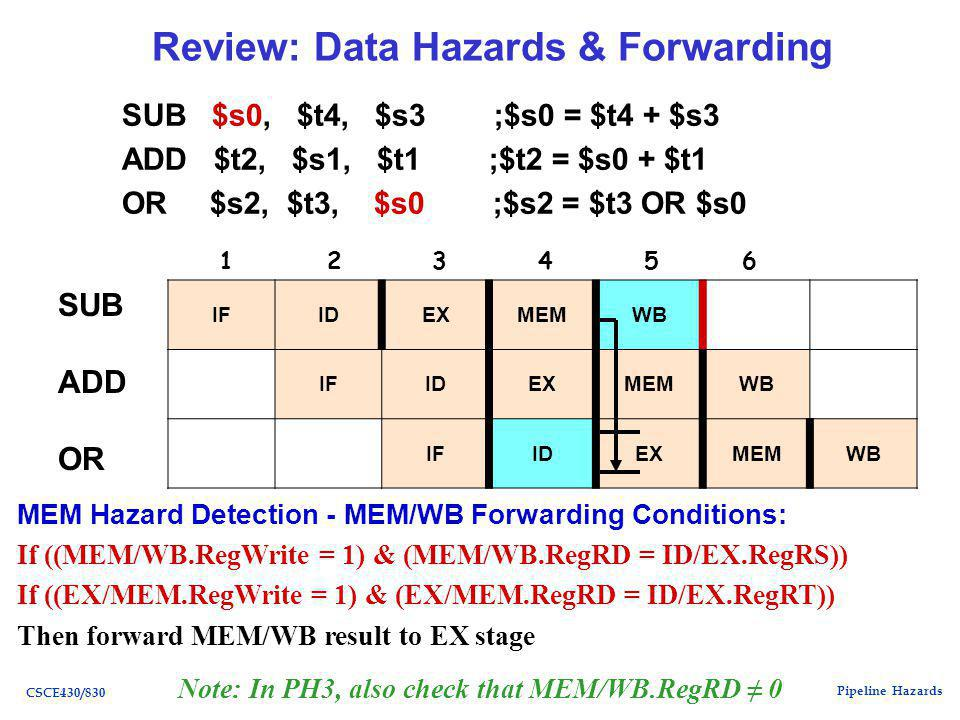Pipeline Hazards CSCE430/830 Review: Data Hazards & Forwarding SUB $s0, $t4, $s3 ;$s0 = $t4 + $s3 ADD $t2, $s1, $t1 ;$t2 = $s0 + $t1 OR $s2, $t3, $s0 ;$s2 = $t3 OR $s0 SUB ADD OR IFIDEXMEMWB IFIDEXMEMWB IFIDEXMEMWB MEM Hazard Detection - MEM/WB Forwarding Conditions: If ((MEM/WB.RegWrite = 1) & (MEM/WB.RegRD = ID/EX.RegRS)) If ((EX/MEM.RegWrite = 1) & (EX/MEM.RegRD = ID/EX.RegRT)) Then forward MEM/WB result to EX stage Note: In PH3, also check that MEM/WB.RegRD ≠ 0 1 2 3 4 5 6