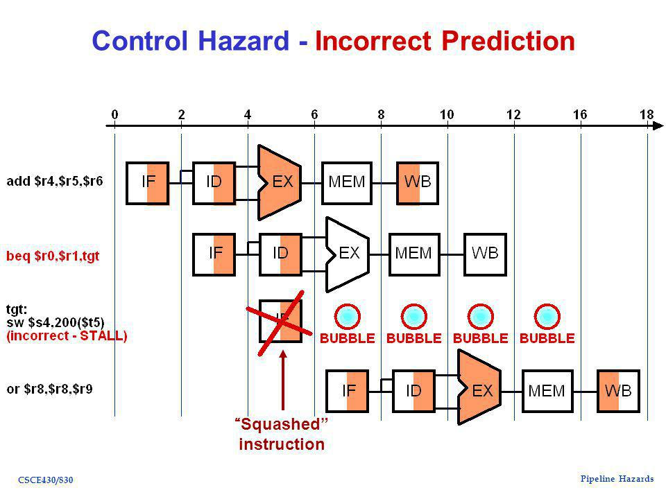 Pipeline Hazards CSCE430/830 Control Hazard - Incorrect Prediction Squashed instruction