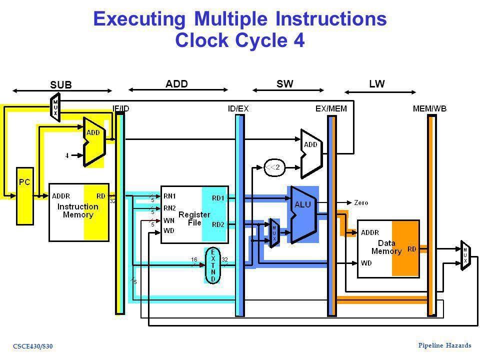 Pipeline Hazards CSCE430/830 Executing Multiple Instructions Clock Cycle 4 LWSWADD SUB