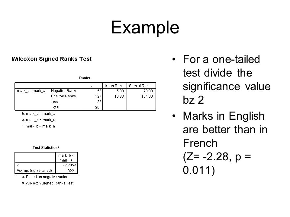 Example For a one-tailed test divide the significance value bz 2 Marks in English are better than in French (Z= -2.28, p = 0.011)