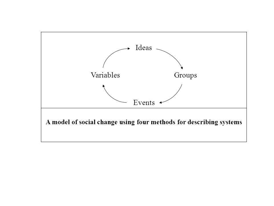 Ideas Variables Groups Events A model of social change using four methods for describing systems