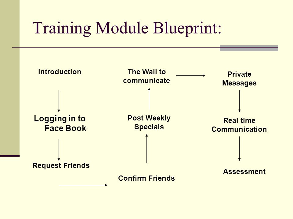 Training Module Blueprint: Logging in to Face Book Request Friends Introduction Confirm Friends Post Weekly Specials The Wall to communicate Private Messages Real time Communication Assessment