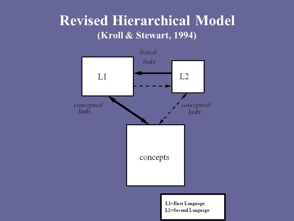 Revised Hierarchical Model (Kroll & Stewart, 1994)