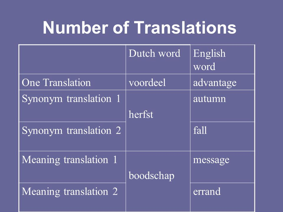 Number of Translations Dutch wordEnglish word One Translationvoordeeladvantage Synonym translation 1 herfst autumn Synonym translation 2fall Meaning t