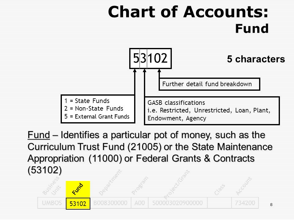 53102 1 = State Funds 2 = Non-State Funds 5 = External Grant Funds GASB classifications i.e. Restricted, Unrestricted, Loan, Plant, Endowment, Agency