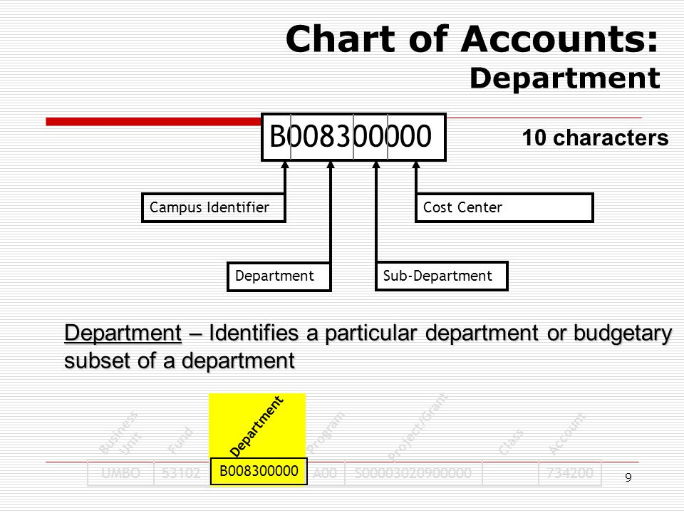 9 B008300000 Campus Identifier Department Sub-Department Cost Center UMBO53102A00S00003020900000734200 Business Unit Fund Program Project/Grant Class Account Department B008300000 Chart of Accounts: Department 10 characters Department – Identifies a particular department or budgetary subset of a department