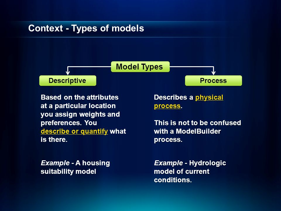 Context - Types of models Descriptive Process Model Types Based on the attributes at a particular location you assign weights and preferences. You des