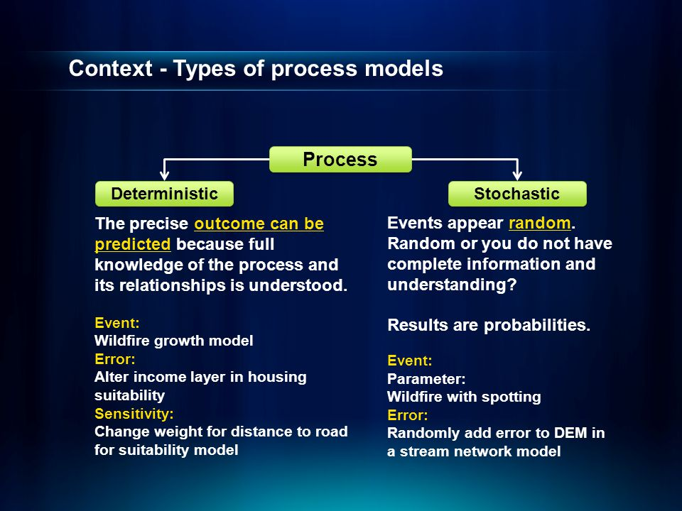 Context - Types of process models Deterministic Stochastic Process The precise outcome can be predicted because full knowledge of the process and its relationships is understood.